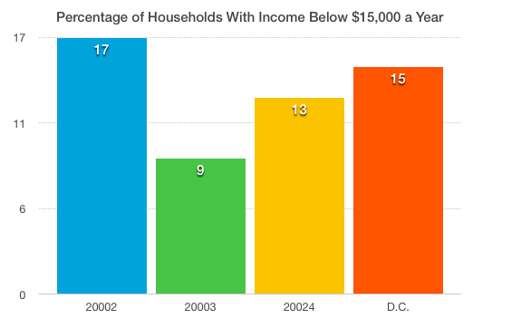 Low-earning households