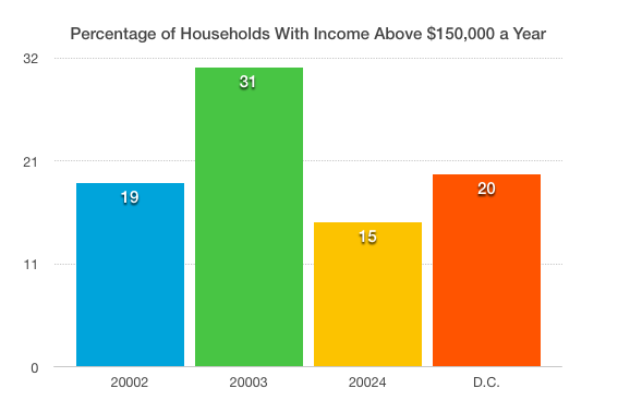High-earning households