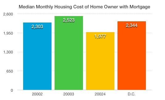 Housing costs with mortgage