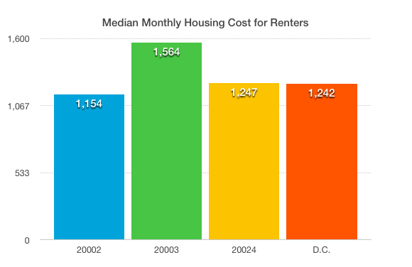 Housing costs for renters