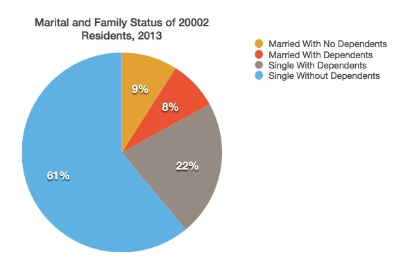 Marital and family status data in 20002 zip code, 2013