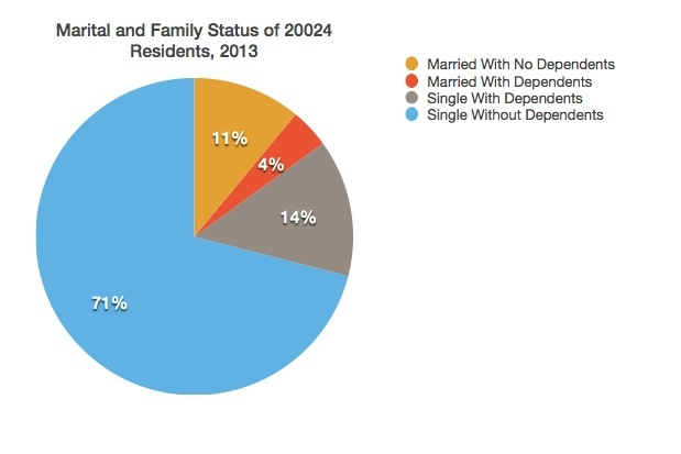 Marital and family status data in 20024 zip code, 2013