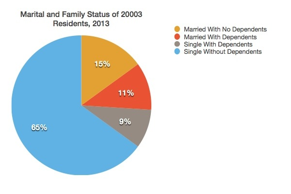 Marital and family status data in 20003 zip code, 2013