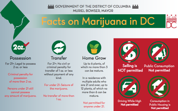 Initiative 71 infographic (Image via D.C. government)
