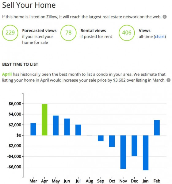 Zillow chart